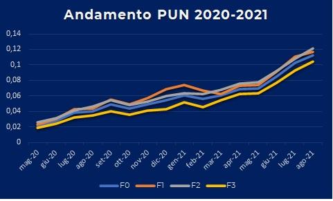 Tabella indici andamento PUN 2020-2021